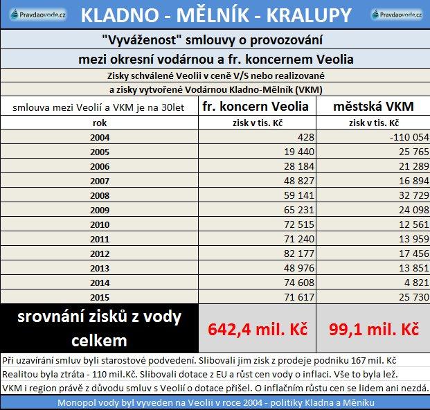 vkm-zisky-04-15j