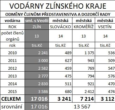 srovnáni odměn vodáren zl kraje 2010-2015