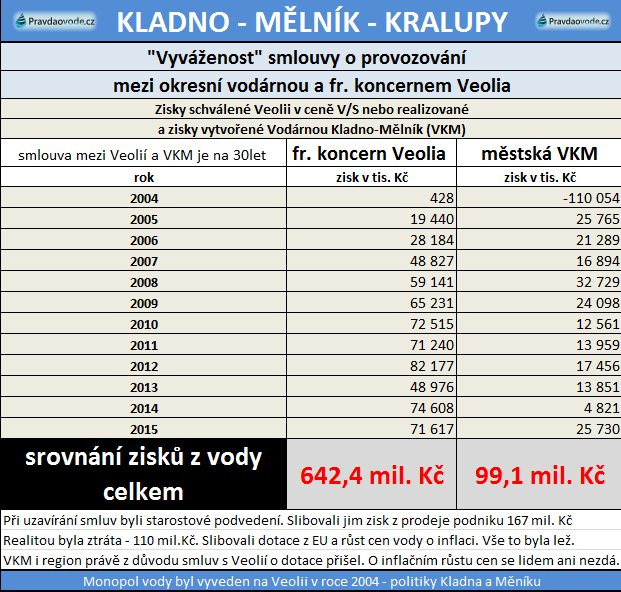 zisky Kladno a Veolia