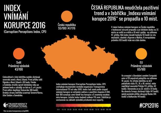 Index vnímání korupce za rok 2016