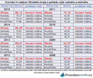 srovnani-vodare.zl-kraje-ceny vody v letech 08-15