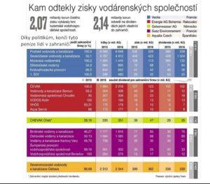 Miliardy v cizině a kolaps zdravého rozumu v Čechách