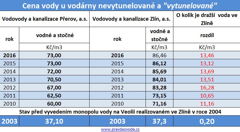 Přerov - zlin - srovná cen vody 10-16