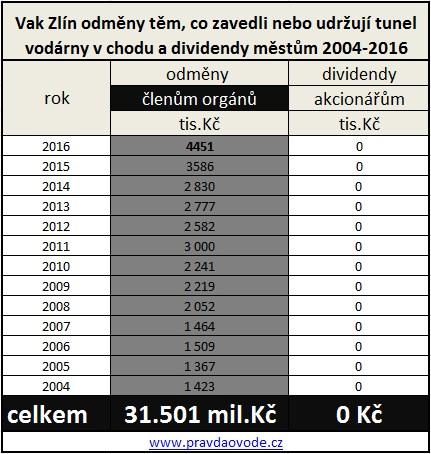 Zlín -04-16 odměny-za tunel-kt. lidé platí v ceně vody