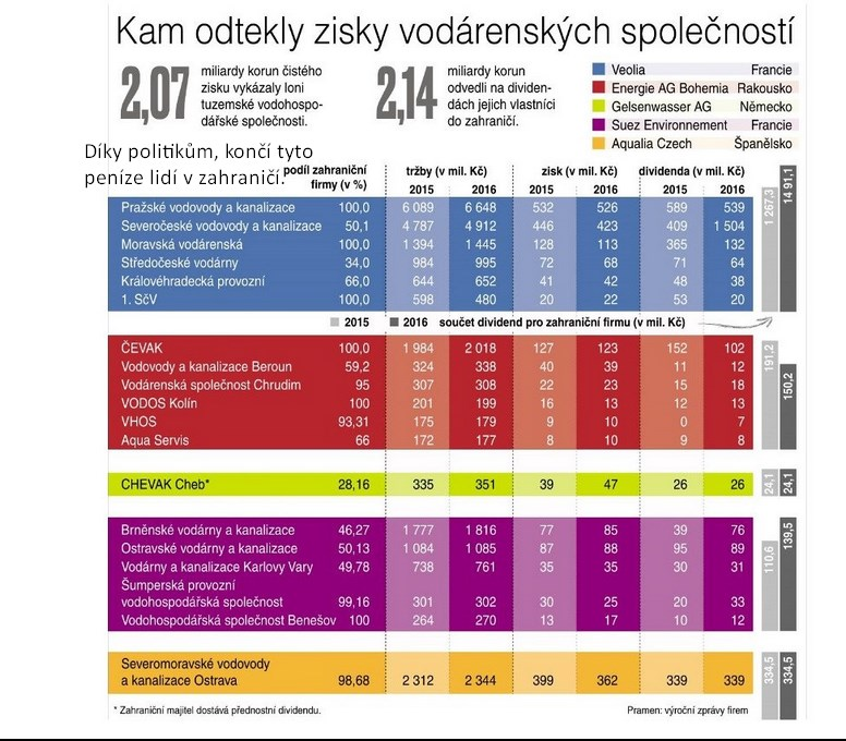 Kolik miliard a kam odteklo z vodárenských společností v ČR v roce 2017?