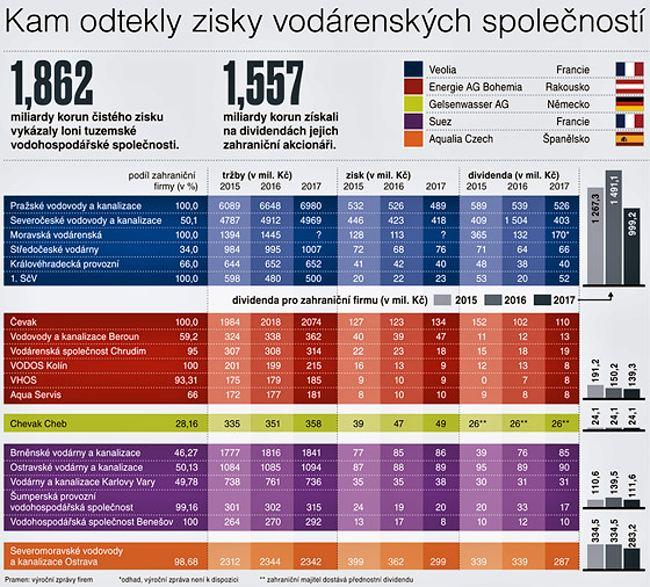 Kolik miliard a kam odteklo z vodárenských společností v ČR v roce 2018?