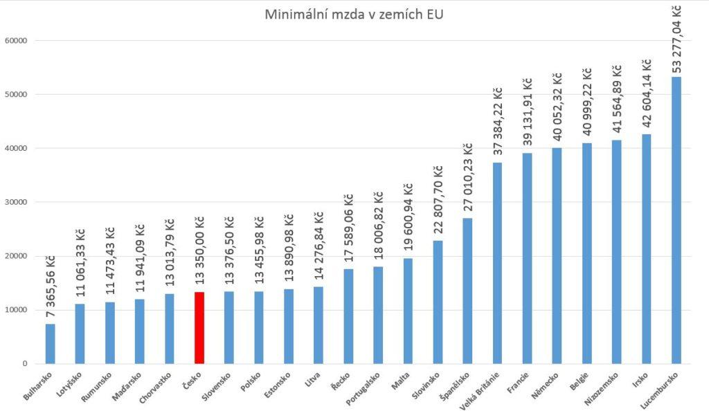 srovnání minimální mzdy v EVROPĚ - 2019