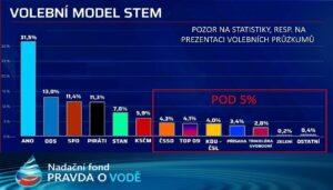 Volební průzkumy: Pozor na volební SLEPENCE, kdy média křiví výsledky stran, protože míchají jablka s hruškami