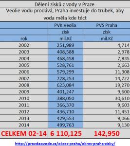 Dělení zisků z vody v Praze - pravda o vode.cz