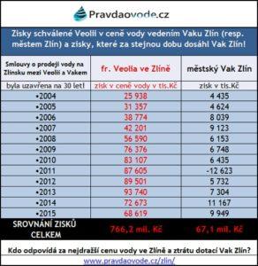 Zisky-zlin-04-15