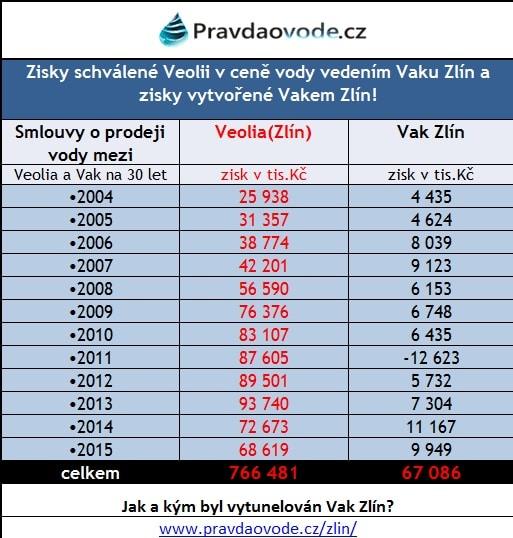 dělení zisků z vody na Zlínsku