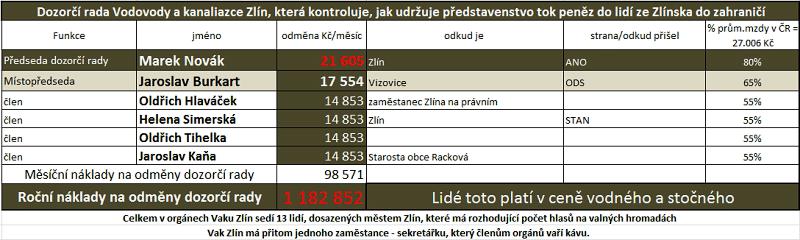 Odměny a členství v pol. stranách