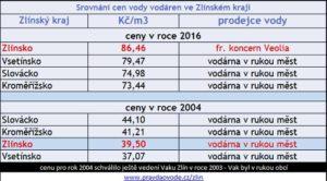 Zahraniční know-how a nejdražší cena vody v kraji