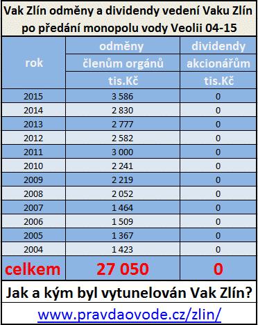 zlin-odmeny-dividendy-04-15