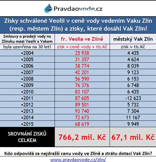 zlin-zisky-04-15-srovnani