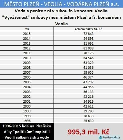 Zisky z vody v zahraničí - zaplatili lidé z Plzně